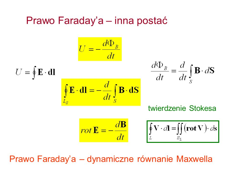 Prawo Faradaya – inna postać twierdzenie Stokesa Prawo Faradaya – dynamiczne równanie Maxwella