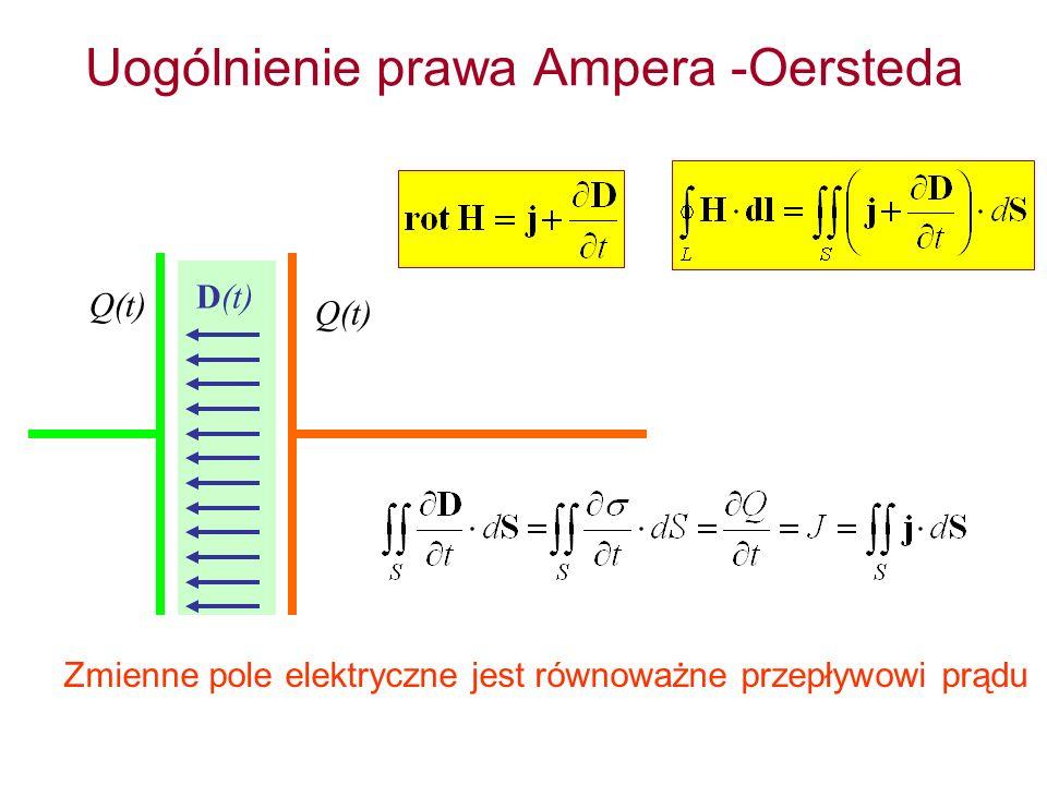 Uogólnienie prawa Ampera -Oersteda Zmienne pole elektryczne jest równoważne przepływowi prądu Q(t) D(t)
