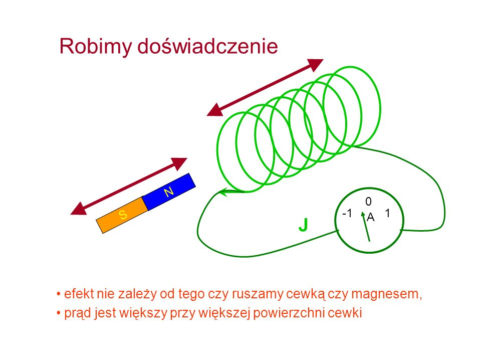 Równania (Maxwella) elektrostatyki i magnetostatyki w próżni Prawo Gaussa dla magnetyzmu Prawo Gaussa dla pola elektrycznego Prawo Ampera - Oersteda Prawo Faradaya Siła Lorentza