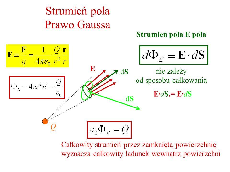 Strumień pola Prawo Gaussa Q E Strumień pola E pola nie zależy od sposobu całkowania dSdS dSdS E·dS.= E·dS Całkowity strumień przez zamkniętą powierzc