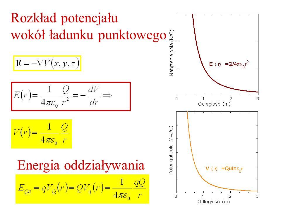 Rozkład potencjału wokół ładunku punktowego Energia oddziaływania