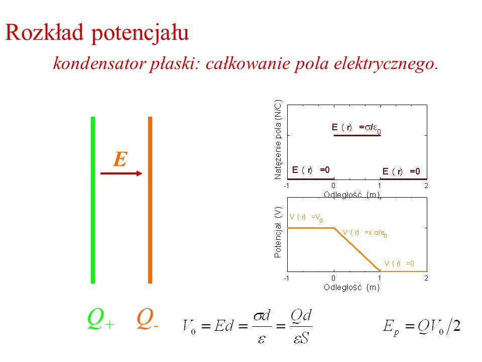 Rozkład potencjału kondensator płaski: całkowanie pola elektrycznego. Q+Q+ Q-Q- E