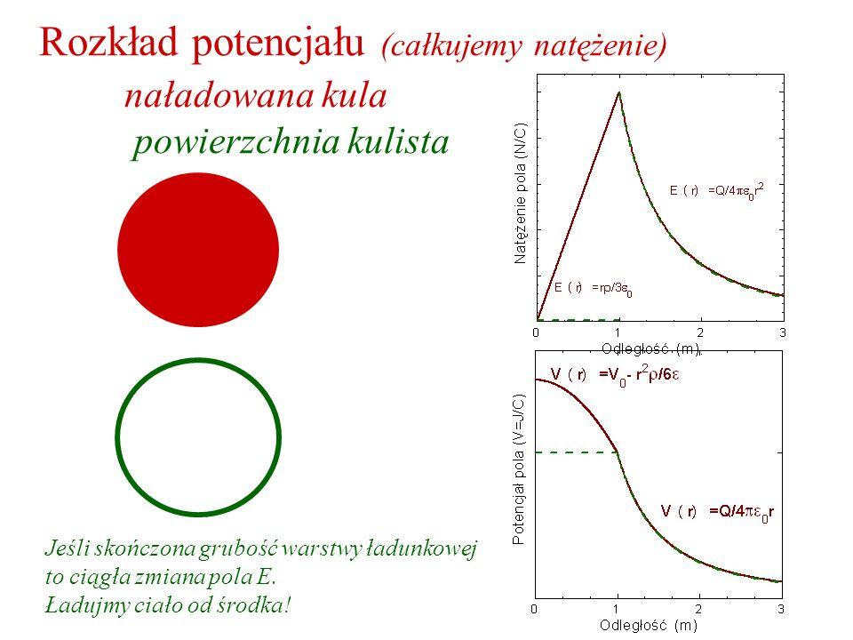 Rozkład potencjału (całkujemy natężenie) naładowana kula powierzchnia kulista Jeśli skończona grubość warstwy ładunkowej to ciągła zmiana pola E. Ładu
