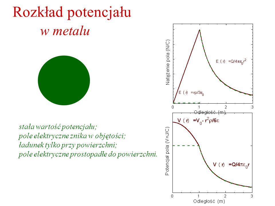 Rozkład potencjału w metalu stała wartość potencjału; pole elektryczne znika w objętości; ładunek tylko przy powierzchni; pole elektryczne prostopadłe