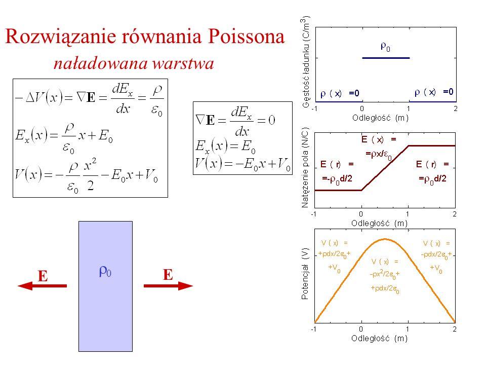 Rozwiązanie równania Poissona naładowana warstwa E E 0