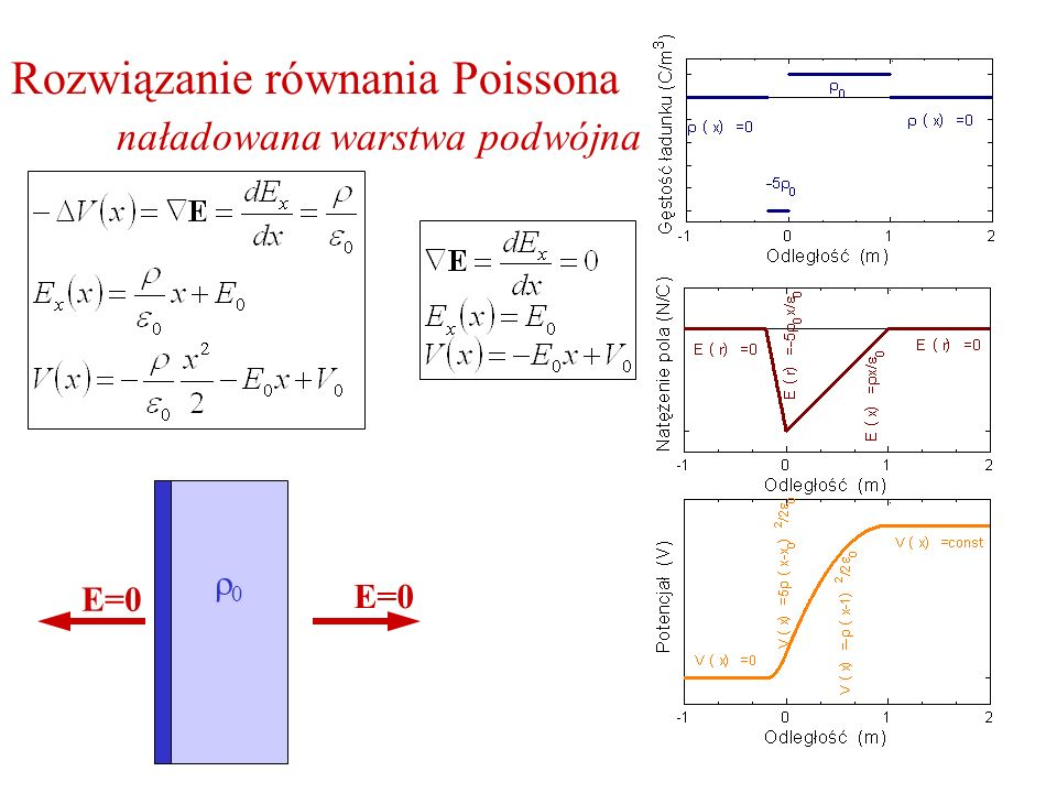 Rozwiązanie równania Poissona naładowana warstwa podwójna E=0 0