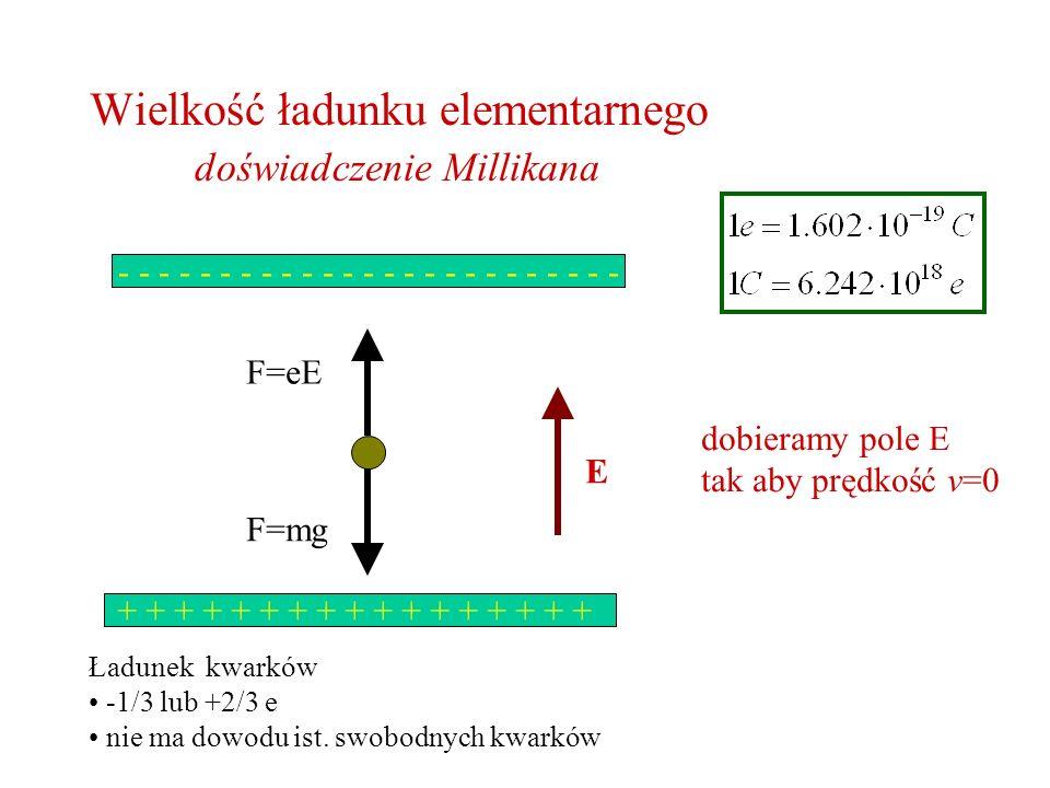 Wielkość ładunku elementarnego doświadczenie Millikana - - - - - - - - - - - - - - - - - - - - - - - - - + + + + + + + + + + + + + + + + + E F=mg F=eE