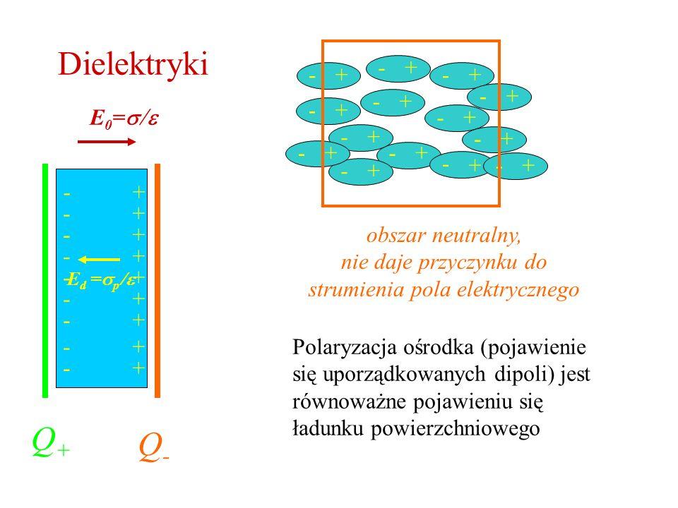 Dielektryki Q+Q+ Q-Q- E 0 = E d = p + + + + + + + + + - - - - - - - - - Polaryzacja ośrodka (pojawienie się uporządkowanych dipoli) jest równoważne po