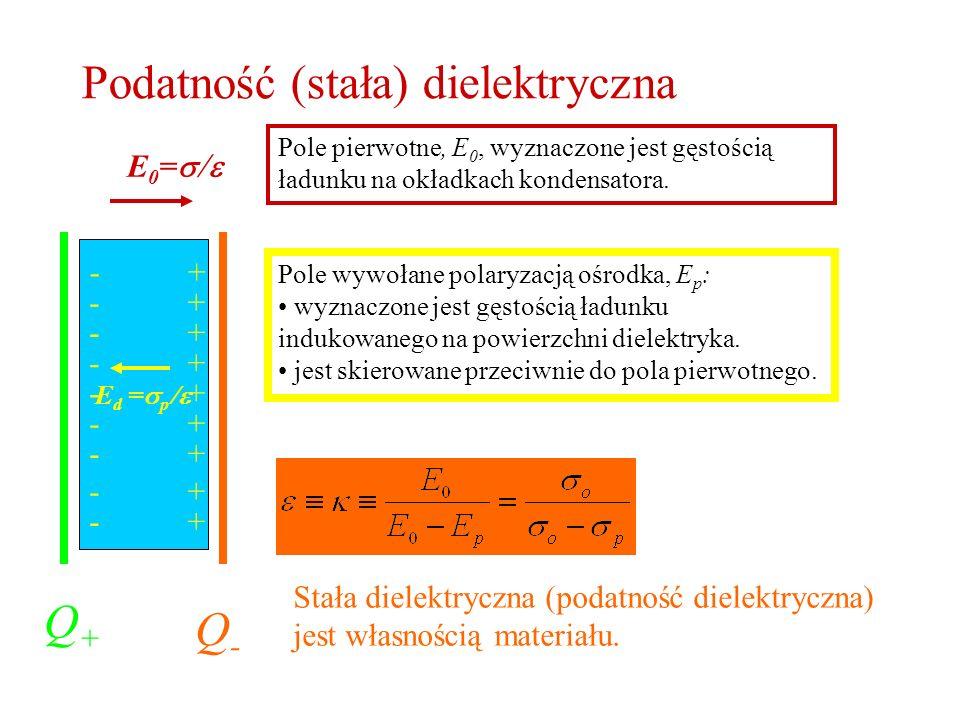 Podatność (stała) dielektryczna Q+Q+ Q-Q- E 0 = E d = p + + + + + + + + + - - - - - - - - - Pole pierwotne, E 0, wyznaczone jest gęstością ładunku na