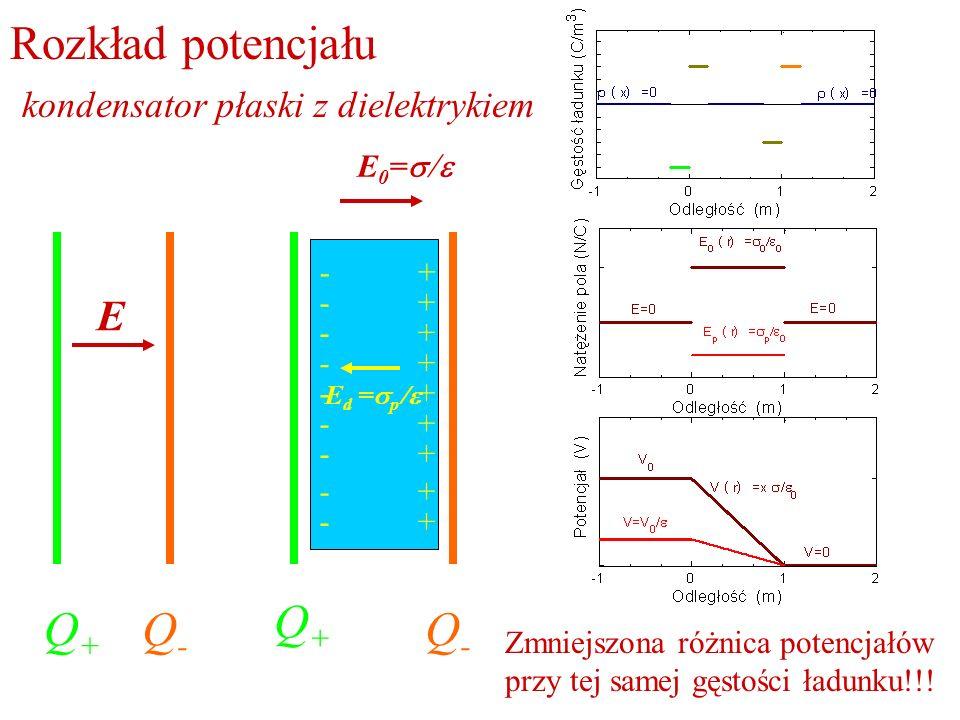 Rozkład potencjału kondensator płaski z dielektrykiem Q+Q+ Q-Q- E Q+Q+ Q-Q- E 0 = E d = p + + + + + + + + + - - - - - - - - - Zmniejszona różnica pote