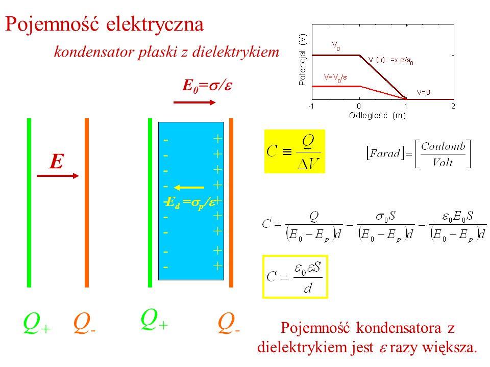 Pojemność elektryczna kondensator płaski z dielektrykiem Q+Q+ Q-Q- E Q+Q+ Q-Q- E 0 = E d = p + + + + + + + + + - - - - - - - - - Pojemność kondensator