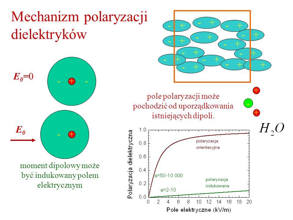 Mechanizm polaryzacji dielektryków +- +- +- +- +- +- +- +- +- +- +- +- +- +-+ moment dipolowy może być indukowany polem elektrycznym + E 0 = E0E0 + --