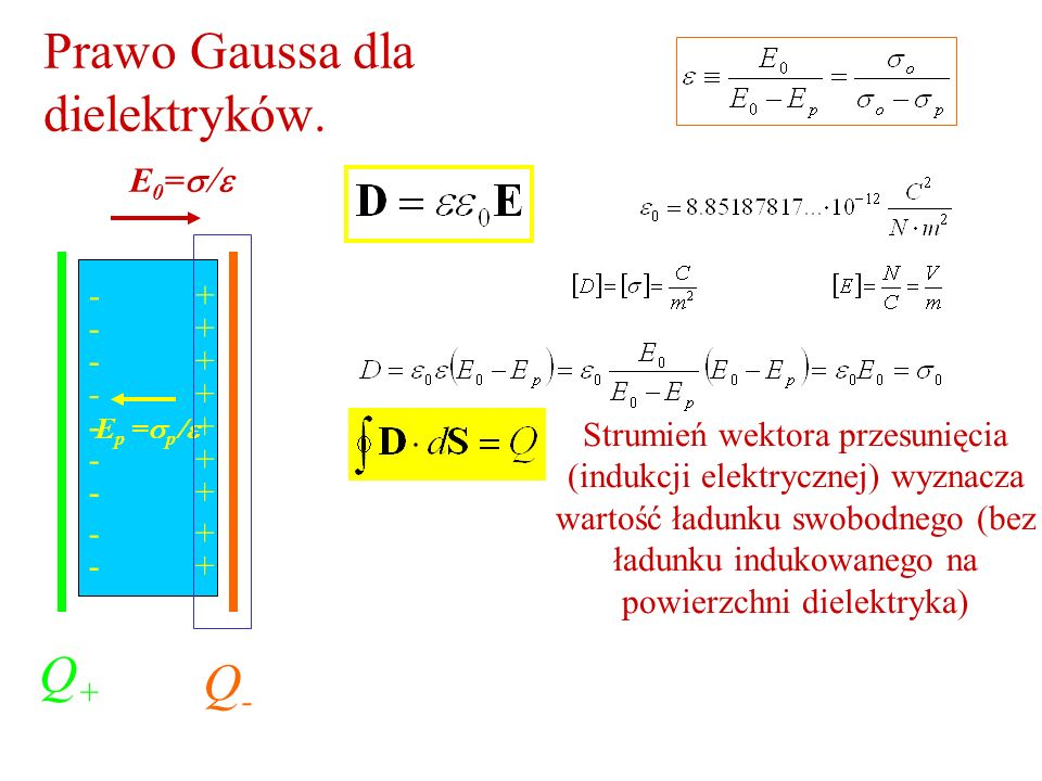Prawo Gaussa dla dielektryków. Q+Q+ Q-Q- E 0 = E p = p + + + + + + + + + - - - - - - - - - Strumień wektora przesunięcia (indukcji elektrycznej) wyzna