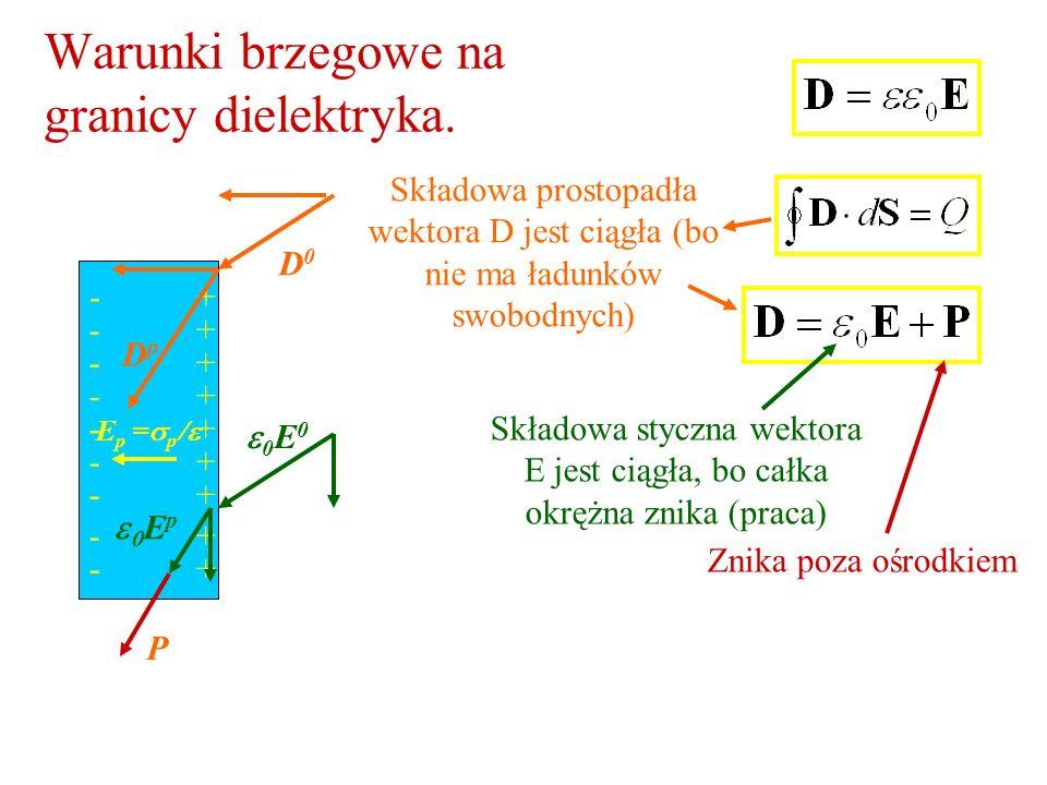 Warunki brzegowe na granicy dielektryka. 0 E 0 E p = p + + + + + + + + + - - - - - - - - - Składowa prostopadła wektora D jest ciągła (bo nie ma ładun