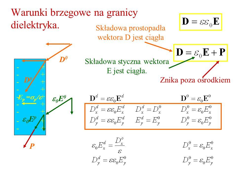 Warunki brzegowe na granicy dielektryka. Składowa prostopadła wektora D jest ciągła Składowa styczna wektora E jest ciągła. Znika poza ośrodkiem 0 E 0