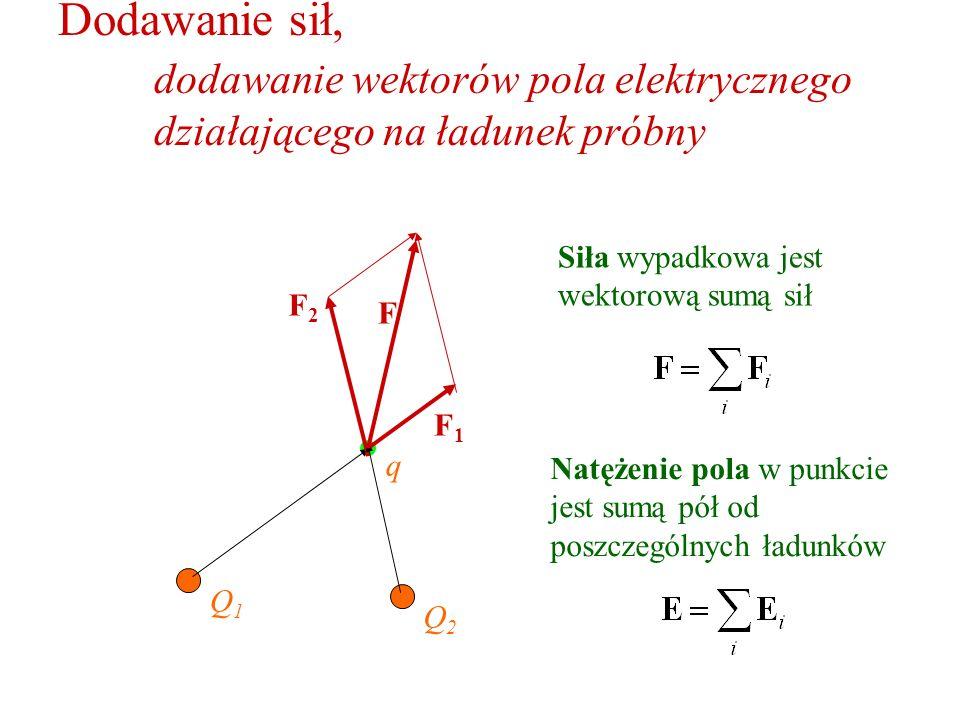 Wektor pola E jest addytywny Q1Q1 E1E1 Natężenie pola w punkcie jest sumą pól od poszczególnych ładunków Q2Q2 E2E2 E Pole elektryczne wokół ładunku w środku kwadratu w środku kuli pole dipola elektrycznego