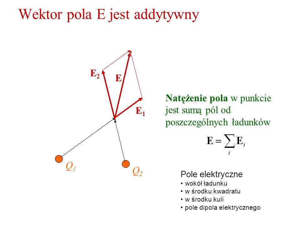 Wektor pola E jest addytywny Q1Q1 E1E1 Natężenie pola w punkcie jest sumą pól od poszczególnych ładunków Q2Q2 E2E2 E Pole elektryczne wokół ładunku w