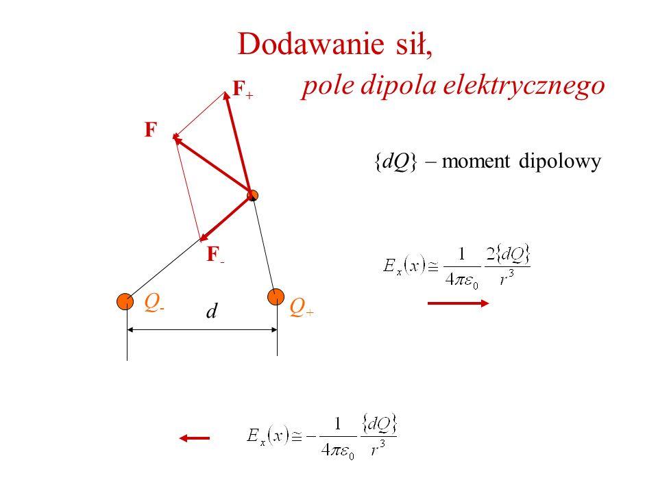 Dodawanie sił, pole dipola elektrycznego Q-Q- F-F- Q+Q+ F+F+ F d {dQ} – moment dipolowy