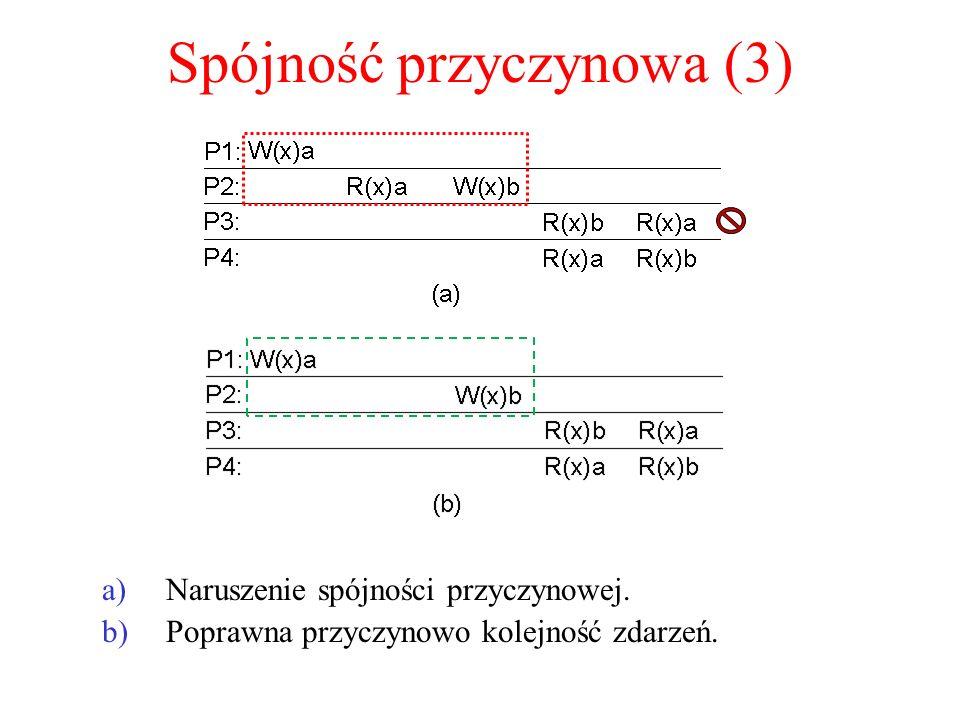 Spójność przyczynowa (3) a)Naruszenie spójności przyczynowej. b)Poprawna przyczynowo kolejność zdarzeń.
