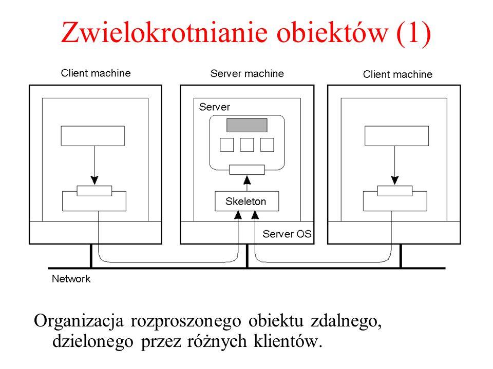Zwielokrotnianie obiektów (1) Organizacja rozproszonego obiektu zdalnego, dzielonego przez różnych klientów.