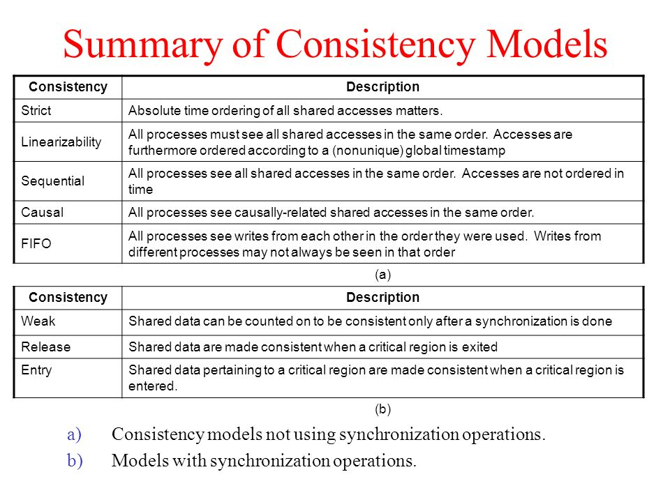 Summary of Consistency Models a)Consistency models not using synchronization operations. b)Models with synchronization operations. ConsistencyDescript