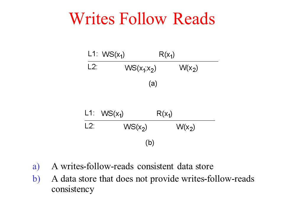 Writes Follow Reads a)A writes-follow-reads consistent data store b)A data store that does not provide writes-follow-reads consistency
