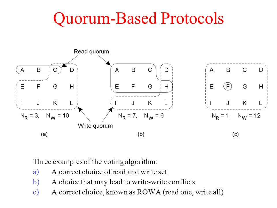 Quorum-Based Protocols Three examples of the voting algorithm: a)A correct choice of read and write set b)A choice that may lead to write-write confli