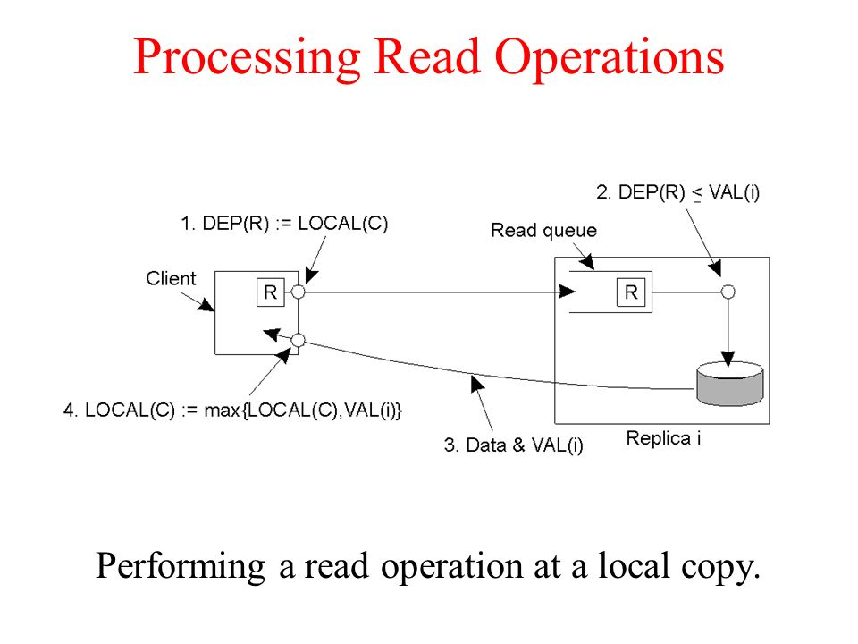 Processing Read Operations Performing a read operation at a local copy.