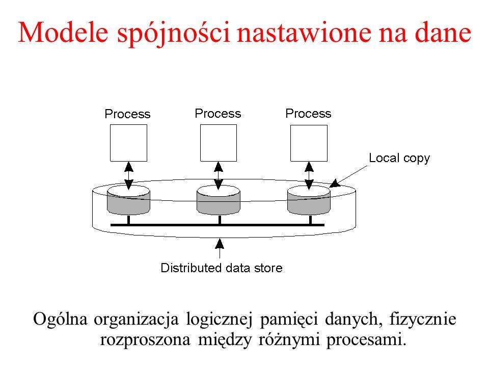 Spójność słaba (1) 3 cechy: Dostępy do zmiennej synchronizacji są spójne sekwencyjnie Działanie na zmiennej synchronizacji jest zabronione do czasu, aż wszystkie poprzednie zapisy zostaną ukończone Na jednostce danych zabrania się wykonywania operacji R/W dopóty, dopóki nie zostaną wykonane wszystkie poprzednie operacje na zmiennych synchronizacji.