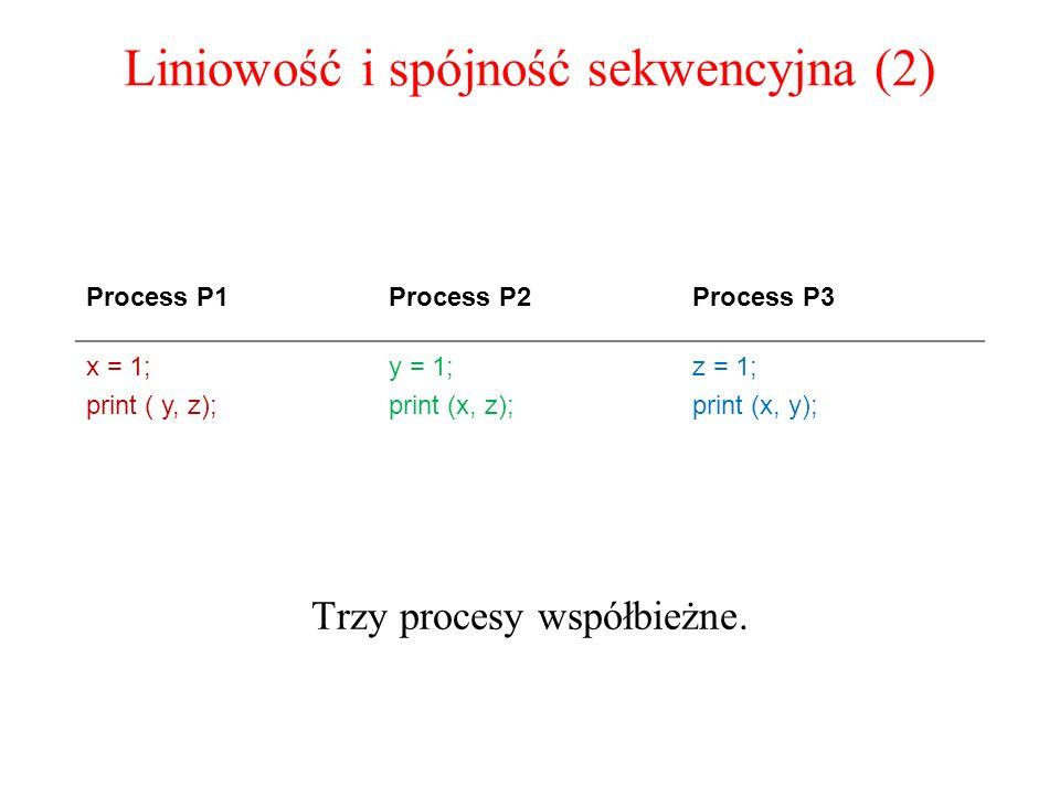 Liniowość i spójność sekwencyjna (2) Trzy procesy współbieżne. Process P1Process P2Process P3 x = 1; print ( y, z); y = 1; print (x, z); z = 1; print