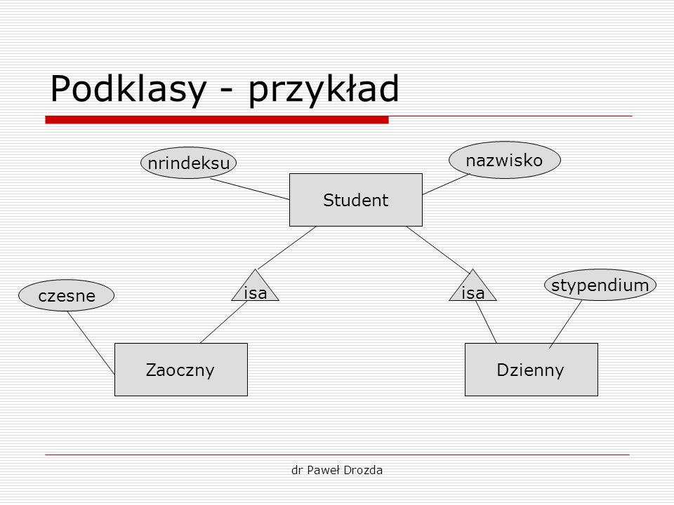 Podklasy - przykład Student ZaocznyDzienny isa nrindeksu nazwisko stypendium czesne