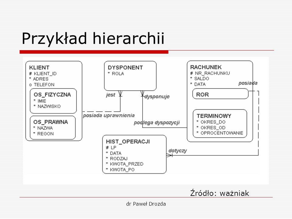 Przykład hierarchii dr Paweł Drozda Źródło: ważniak