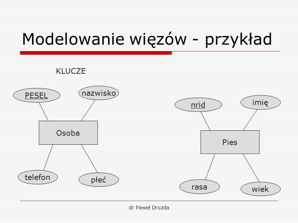 dr Paweł Drozda Modelowanie więzów - przykład PESEL Osoba nazwisko płeć telefon nrid Pies imię wiek rasa KLUCZE