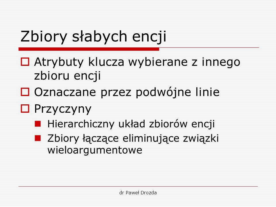 dr Paweł Drozda Zbiory słabych encji Atrybuty klucza wybierane z innego zbioru encji Oznaczane przez podwójne linie Przyczyny Hierarchiczny układ zbio
