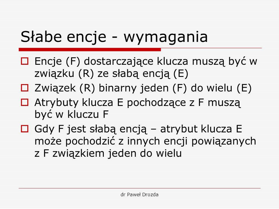 dr Paweł Drozda Słabe encje - wymagania Encje (F) dostarczające klucza muszą być w związku (R) ze słabą encją (E) Związek (R) binarny jeden (F) do wie