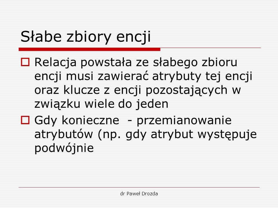 dr Paweł Drozda Słabe zbiory encji Relacja powstała ze słabego zbioru encji musi zawierać atrybuty tej encji oraz klucze z encji pozostających w związ