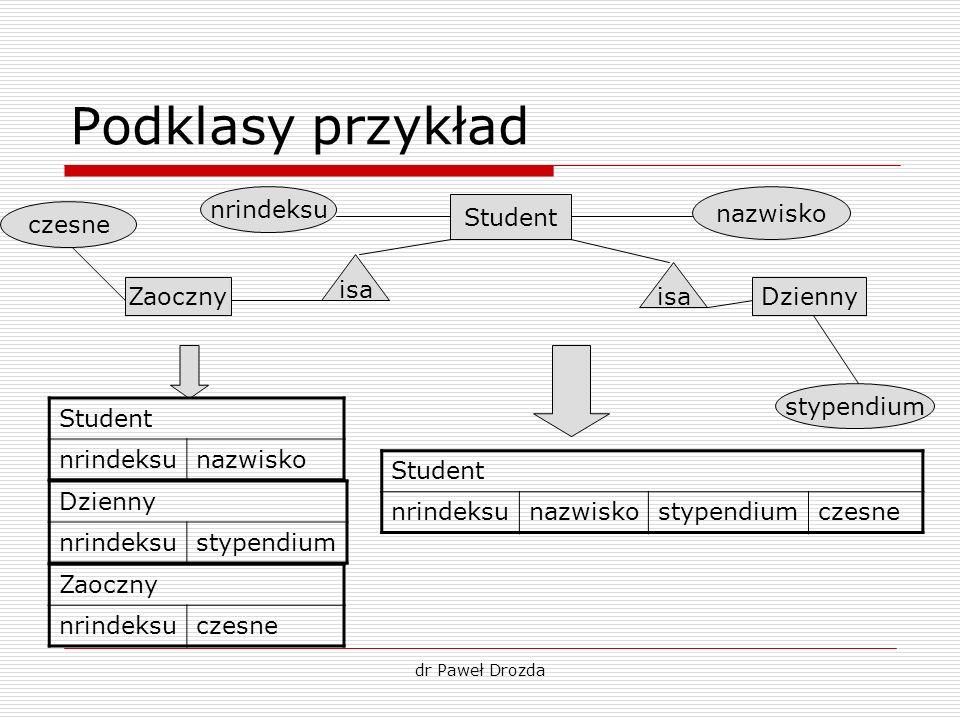 dr Paweł Drozda Podklasy przykład Student ZaocznyDzienny isa nrindeksu nazwisko stypendium czesne Student nrindeksunazwisko Zaoczny nrindeksuczesne St