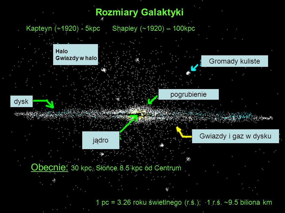 Halo Gwiazdy w halo dysk jądro pogrubienie Gwiazdy i gaz w dysku Gromady kuliste Rozmiary Galaktyki Kapteyn (~1920) - 5kpc Shapley (~1920) – 100kpc Ob