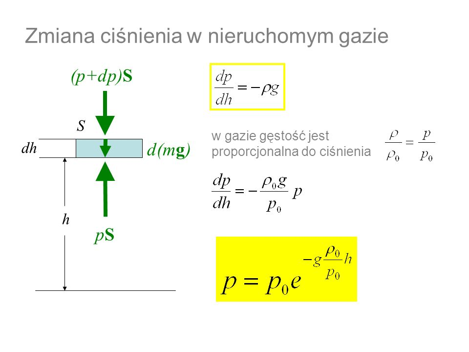 Zmiana ciśnienia w nieruchomym gazie h dh S pSpS (p+dp)S d(mg) w gazie gęstość jest proporcjonalna do ciśnienia