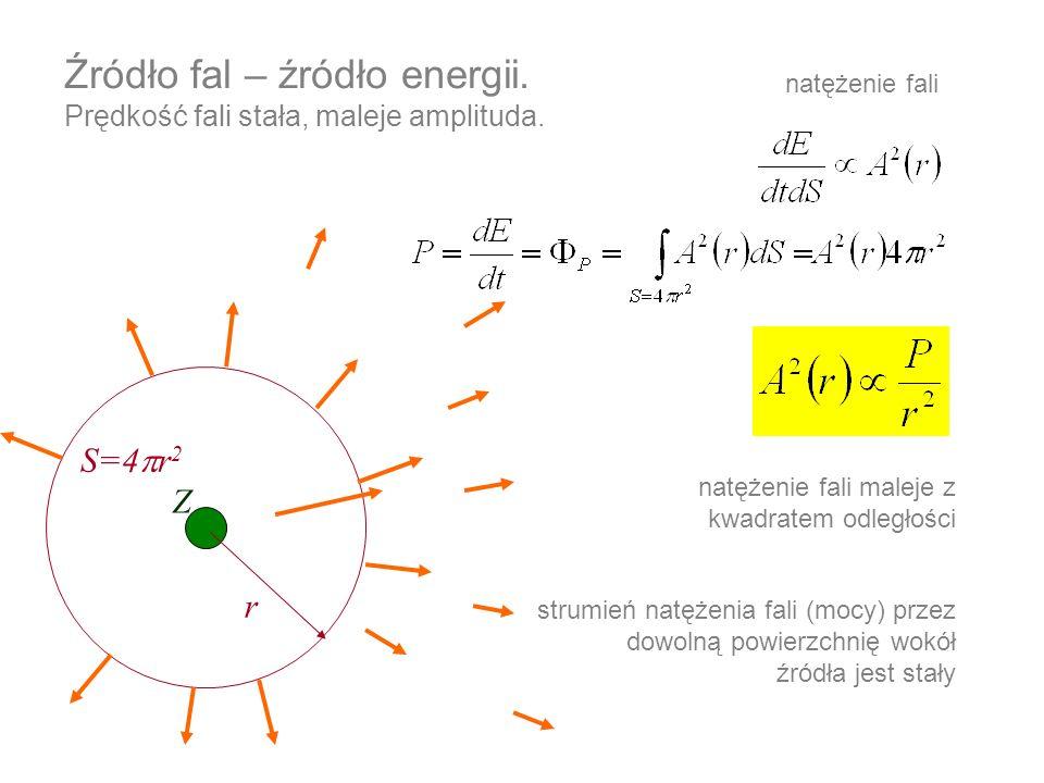 Źródło fal – źródło energii. Prędkość fali stała, maleje amplituda. natężenie fali maleje z kwadratem odległości S=4 r 2 r Z natężenie fali strumień n
