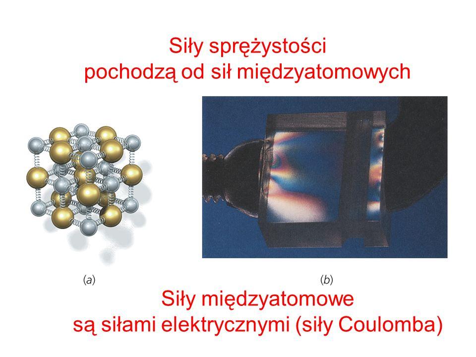 Siły sprężystości pochodzą od sił międzyatomowych Siły międzyatomowe są siłami elektrycznymi (siły Coulomba)