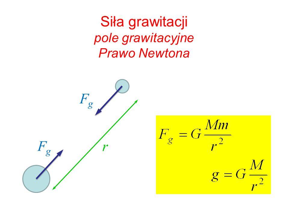 Siła grawitacji pole grawitacyjne Prawo Newtona r FgFg FgFg