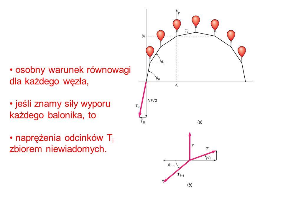 osobny warunek równowagi dla każdego węzła, jeśli znamy siły wyporu każdego balonika, to naprężenia odcinków T i zbiorem niewiadomych.