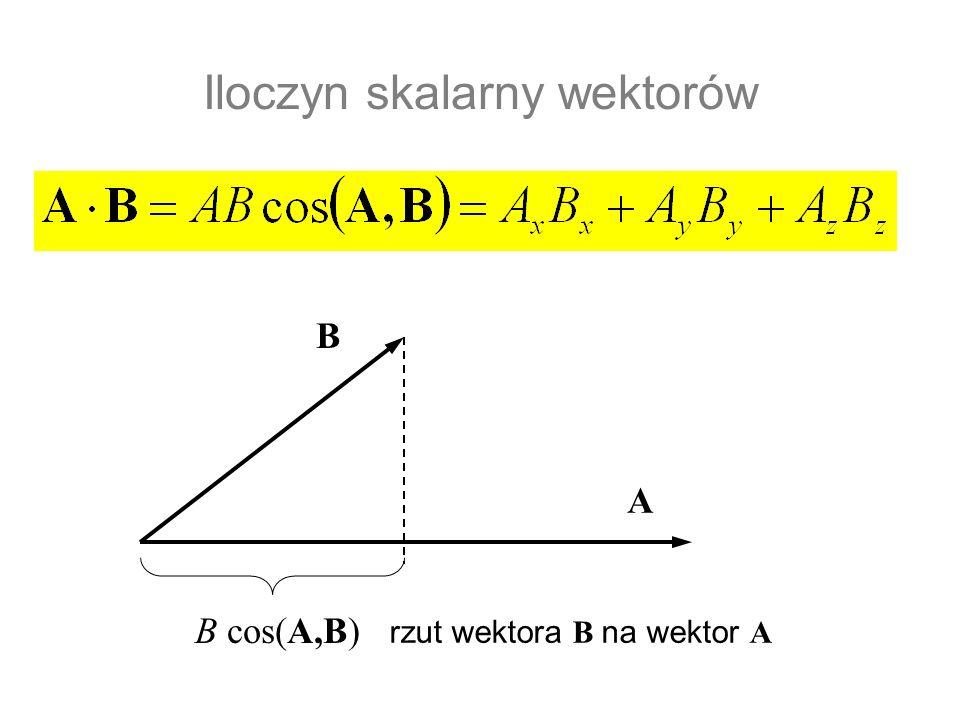 Iloczyn skalarny wektorów B cos(A,B) B A rzut wektora B na wektor A