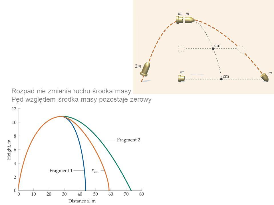 Rozpad nie zmienia ruchu środka masy. Pęd względem środka masy pozostaje zerowy