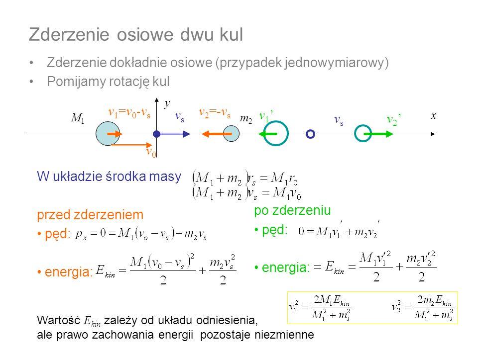 Zderzenie osiowe dwu kul Zderzenie dokładnie osiowe (przypadek jednowymiarowy) Pomijamy rotację kul x y W układzie środka masy przed zderzeniem pęd: e