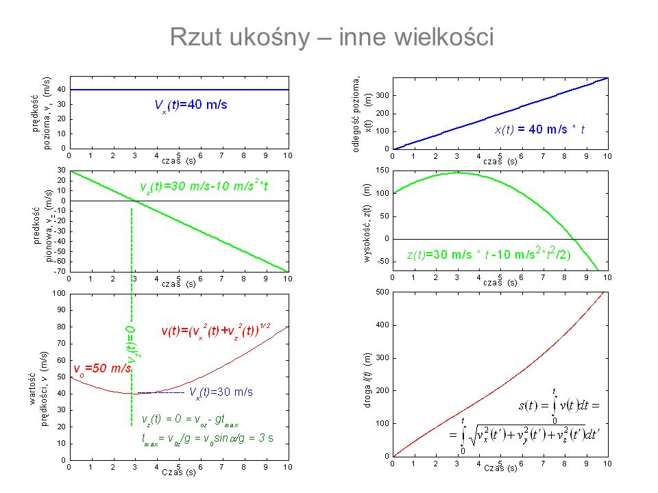 Transformacje (5) ruch obrotowy x z y r(t) przyspieszenie dośrodkowe poprzeczne do ruchu niezależne od prędkości a