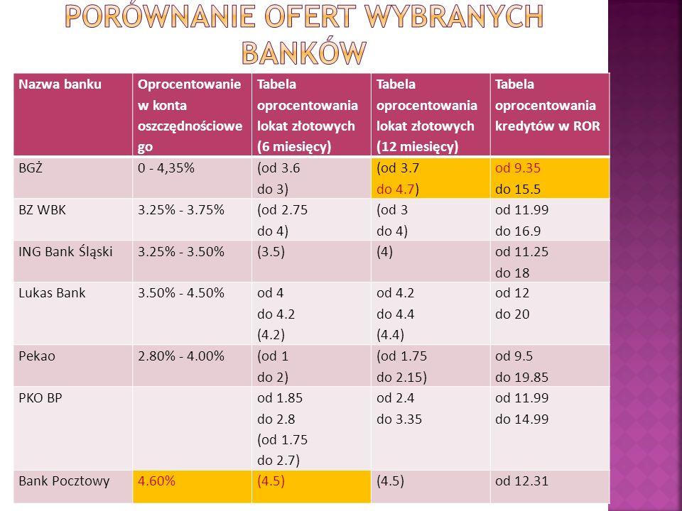 Nazwa banku Oprocentowanie w konta oszczędnościowe go Tabela oprocentowania lokat złotowych (6 miesięcy) Tabela oprocentowania lokat złotowych (12 mie