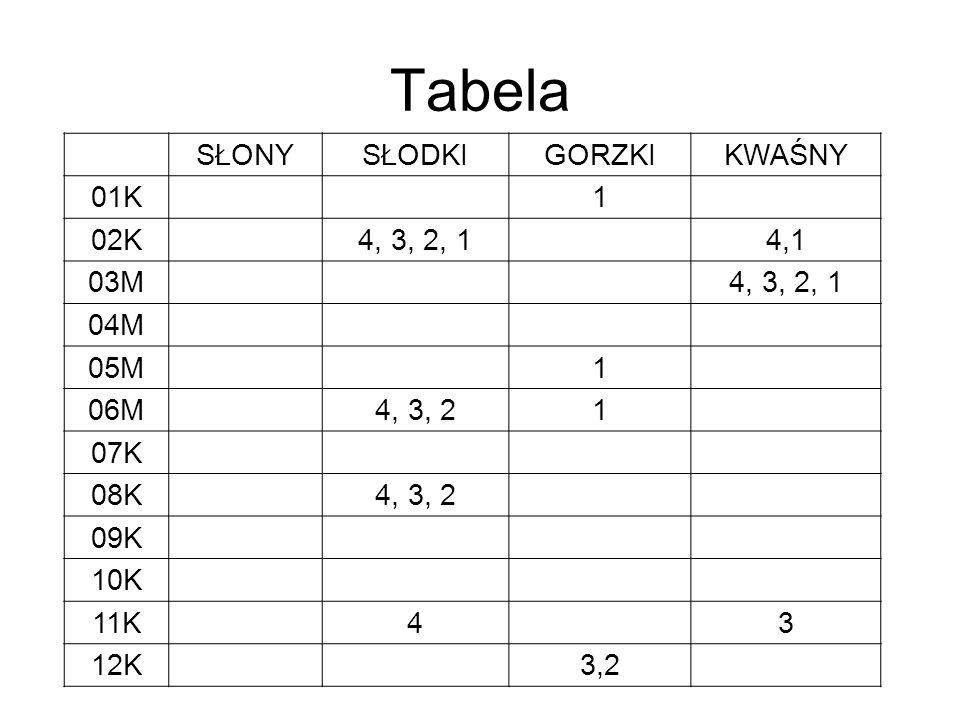 Tabela SŁONYSŁODKIGORZKIKWAŚNY 01K1 02K4, 3, 2, 14,1 03M4, 3, 2, 1 04M 05M1 06M4, 3, 21 07K 08K4, 3, 2 09K 10K 11K43 12K3,2