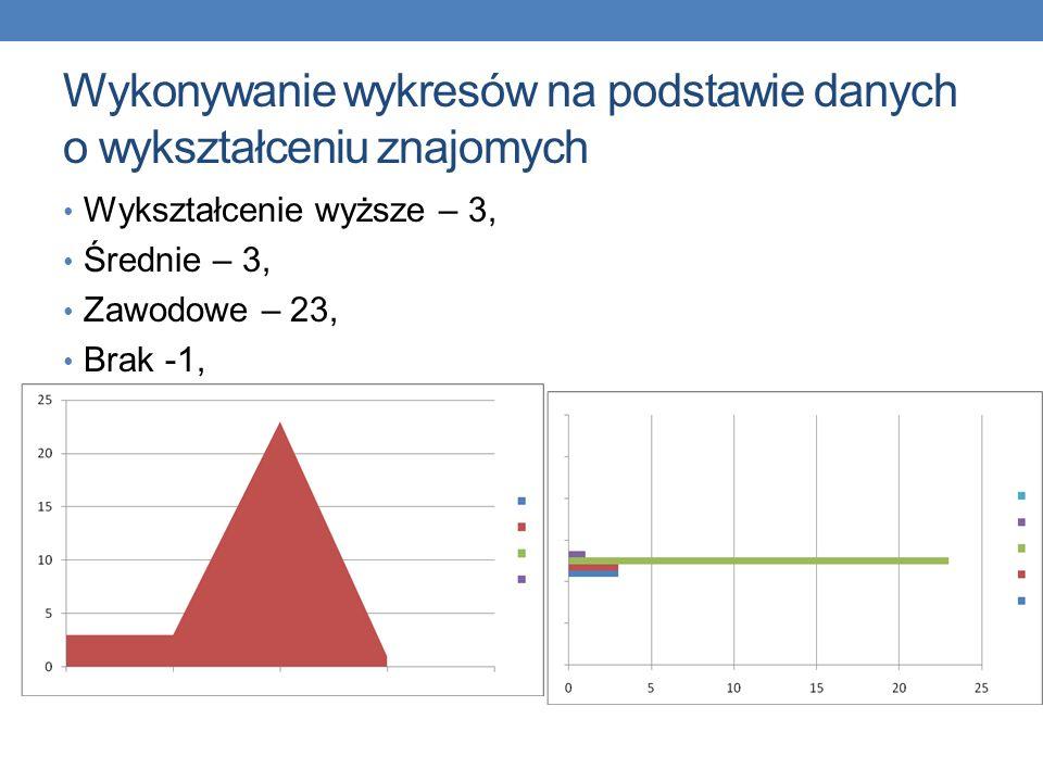 Nauka wykonywania wykresów na podstawie danych Powołanie do zawodu – 28 Życie2